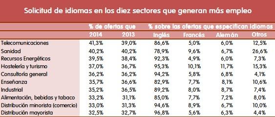 idiomas sectores