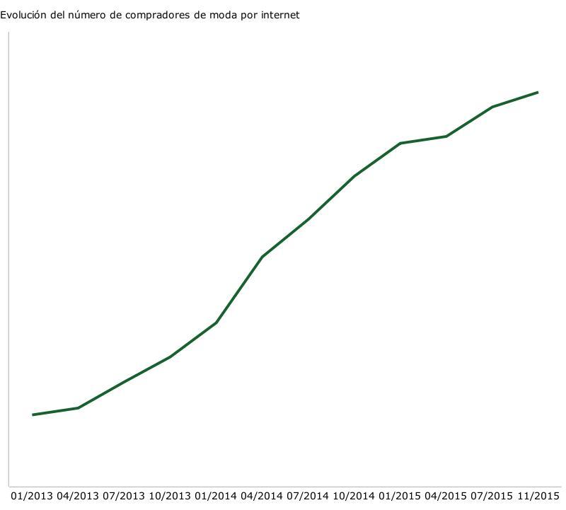 Evolución_del_número_de_compradores_de_moda_por_internet