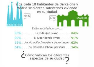 Infograf a madrid o barcelona cu l es la mejor ciudad - Cual es la mejor ciudad de espana ...