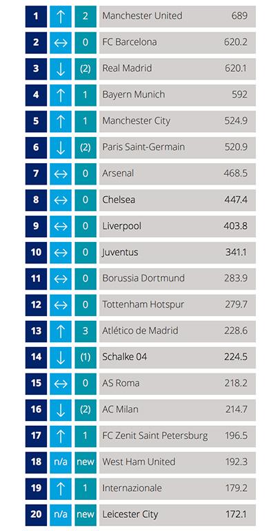 clubes de fútbol más ricos