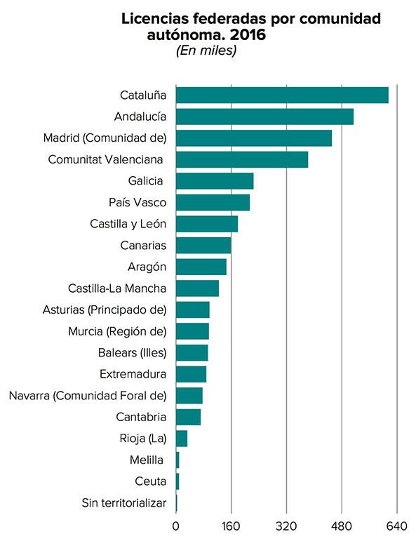 deportes con más federados en España