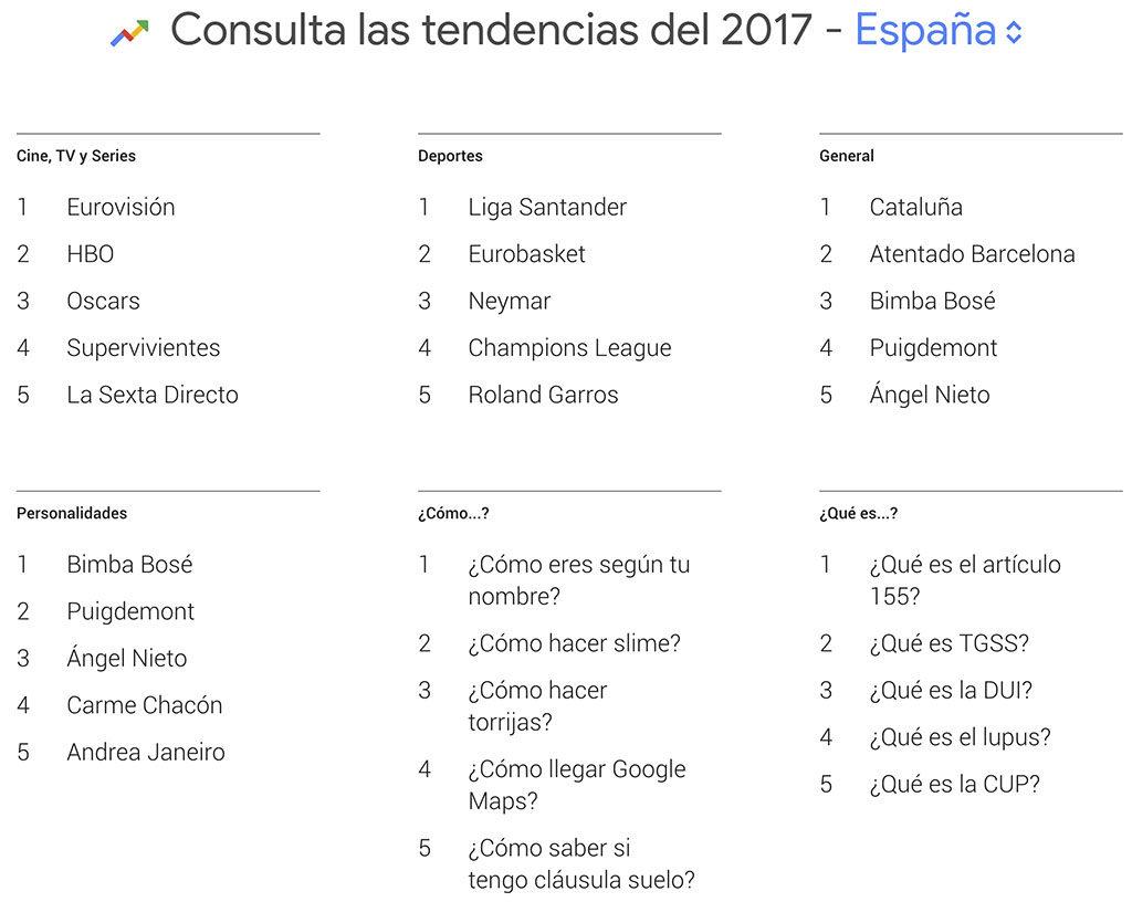tendencias más buscadas en Google