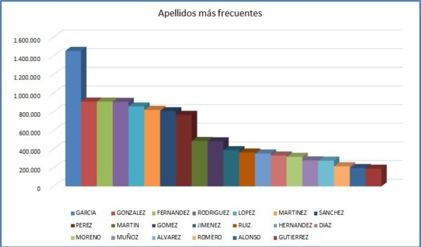 apellidos más frecuentes en España